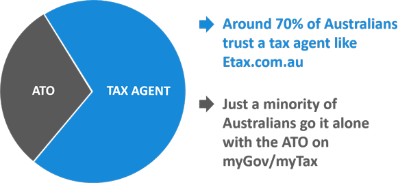 70% of Australians choose to use a tax agent over the ATO